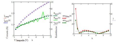 regressao e erro modelo polinomial