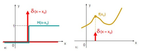 Dirac and Heaviside functions