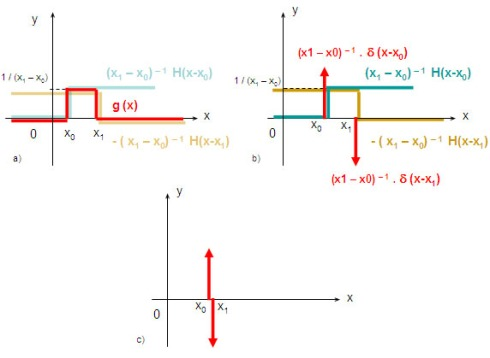 Dirac delta derivative