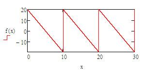 sawtooth waveform